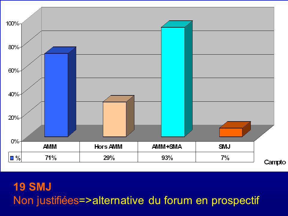 19 SMJ Non justifiées=>alternative du forum en prospectif