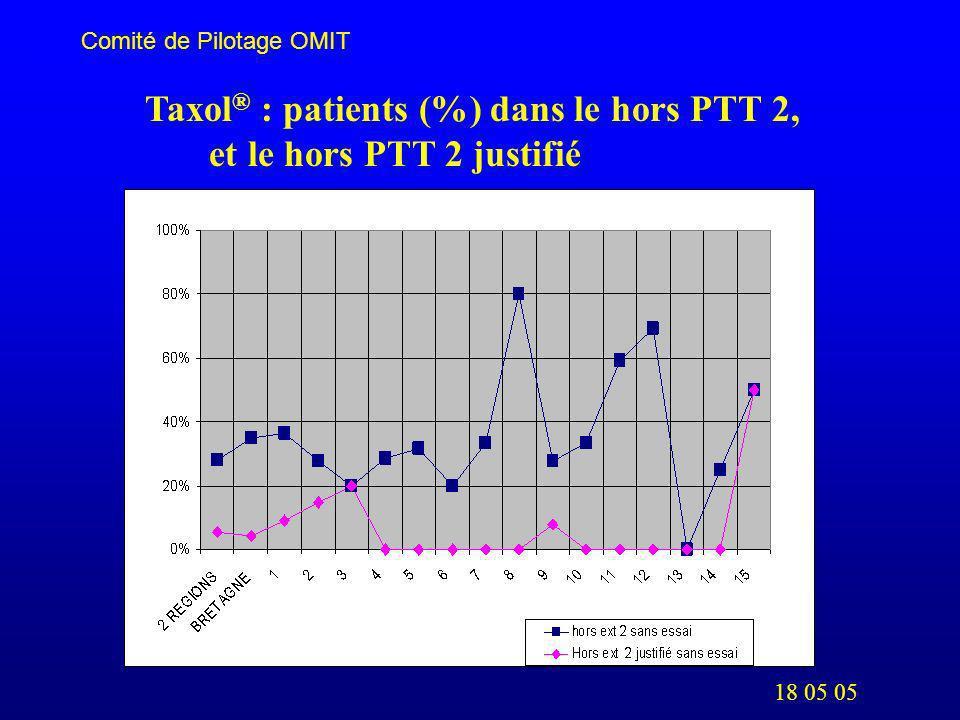 18 05 05 Comité de Pilotage OMIT Taxol ® : patients (%) dans le hors PTT 2, et le hors PTT 2 justifié