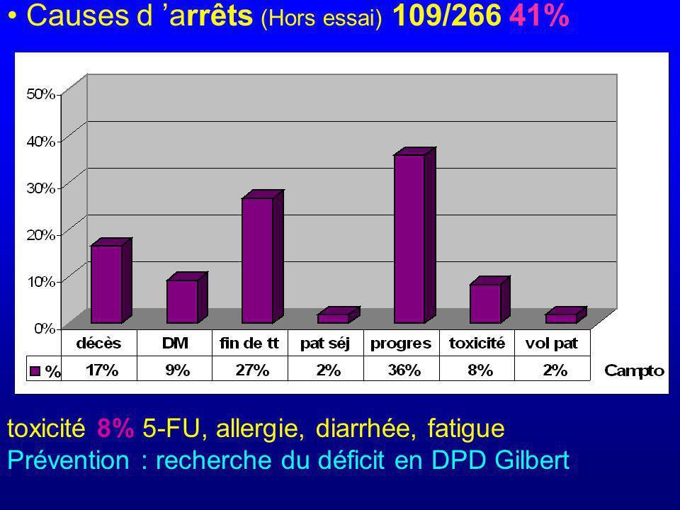 Causes d arrêts (Hors essai) 109/266 41% toxicité 8% 5-FU, allergie, diarrhée, fatigue Prévention : recherche du déficit en DPD Gilbert
