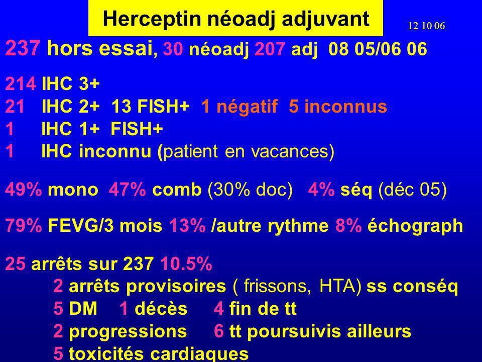 Herceptin néoadj adjuvant 237 hors essai, 30 néoadj 207 adj 08 05/06 06 214 IHC 3+ 21 IHC 2+ 13 FISH+ 1 négatif 5 inconnus 1 IHC 1+ FISH+ 1 IHC inconnu (patient en vacances) 49% mono 47% comb (30% doc) 4% séq (déc 05) 79% FEVG/3 mois 13% /autre rythme 8% échograph 25 arrêts sur 237 10.5% 2 arrêts provisoires ( frissons, HTA) ss conséq 5 DM 1 décès 4 fin de tt 2 progressions 6 tt poursuivis ailleurs 5 toxicités cardiaques 12 10 06