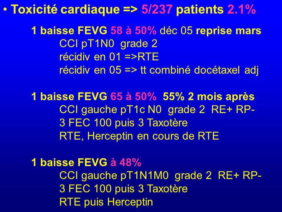 Toxicité cardiaque => 5/237 patients 2.1% 1 baisse FEVG 58 à 50% déc 05 reprise mars CCI pT1N0 grade 2 récidiv en 01 =>RTE récidiv en 05 => tt combiné docétaxel adj 1 baisse FEVG 65 à 50% 55% 2 mois après CCI gauche pT1c N0 grade 2 RE+ RP- 3 FEC 100 puis 3 Taxotère RTE, Herceptin en cours de RTE 1 baisse FEVG à 48% CCI gauche pT1N1M0 grade 2 RE+ RP- 3 FEC 100 puis 3 Taxotère RTE puis Herceptin