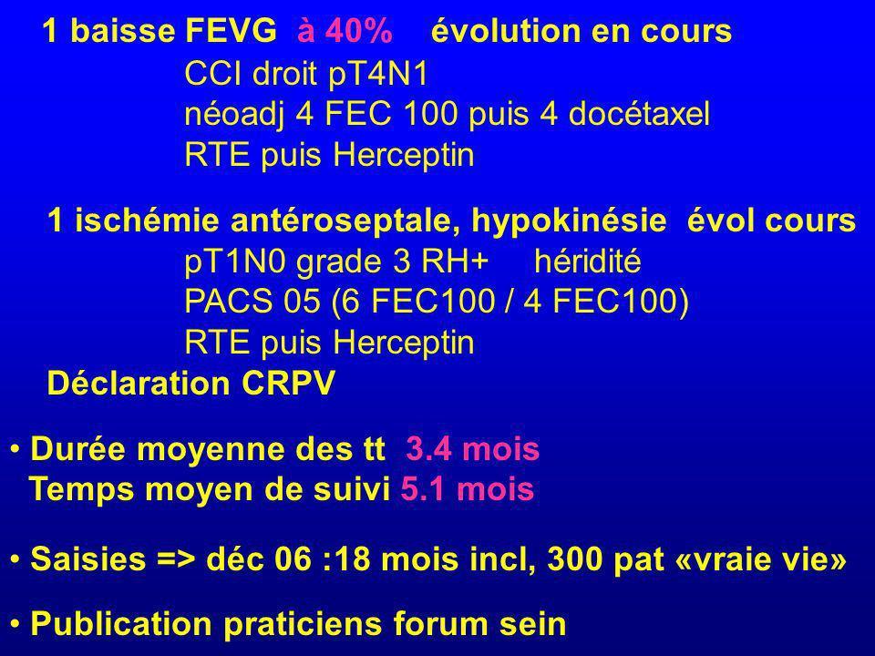 1 baisse FEVG à 40% évolution en cours CCI droit pT4N1 néoadj 4 FEC 100 puis 4 docétaxel RTE puis Herceptin 1 ischémie antéroseptale, hypokinésie évol cours pT1N0 grade 3 RH+héridité PACS 05 (6 FEC100 / 4 FEC100) RTE puis Herceptin Déclaration CRPV Durée moyenne des tt 3.4 mois Temps moyen de suivi 5.1 mois Saisies => déc 06 :18 mois incl, 300 pat «vraie vie» Publication praticiens forum sein