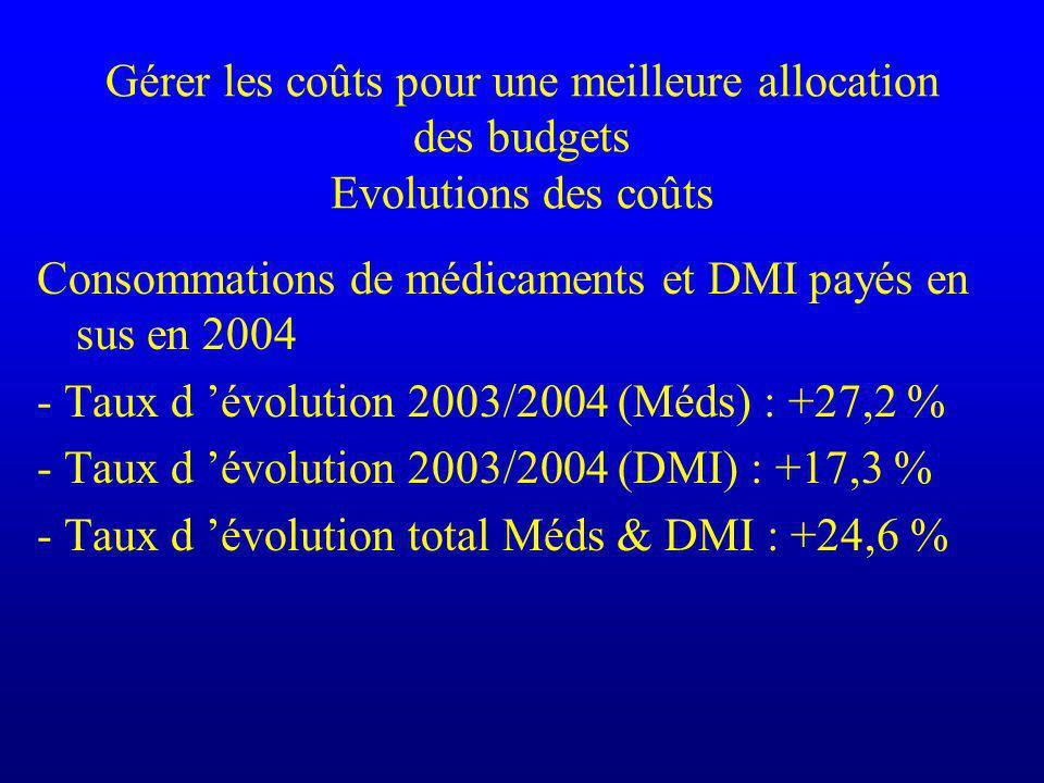 Gérer les coûts pour une meilleure allocation des budgets Evolutions des coûts Consommations de médicaments et DMI payés en sus en 2004 - Taux d évolution 2003/2004 (Méds) : +27,2 % - Taux d évolution 2003/2004 (DMI) : +17,3 % - Taux d évolution total Méds & DMI : +24,6 %
