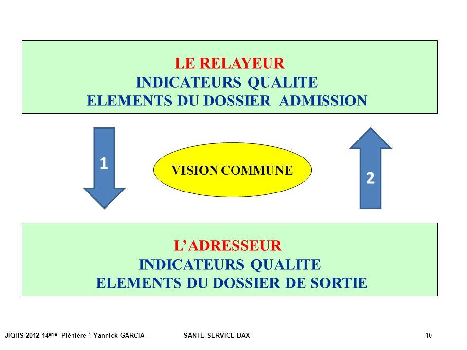 JIQHS 2012 14 ème Plénière 1 Yannick GARCIA SANTE SERVICE DAX10 VISION COMMUNE LE RELAYEUR INDICATEURS QUALITE ELEMENTS DU DOSSIER ADMISSION LADRESSEU