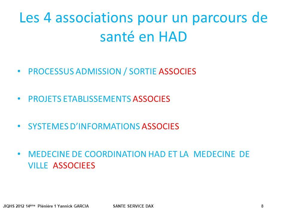 JIQHS 2012 14 ème Plénière 1 Yannick GARCIA SANTE SERVICE DAX8 Les 4 associations pour un parcours de santé en HAD PROCESSUS ADMISSION / SORTIE ASSOCI
