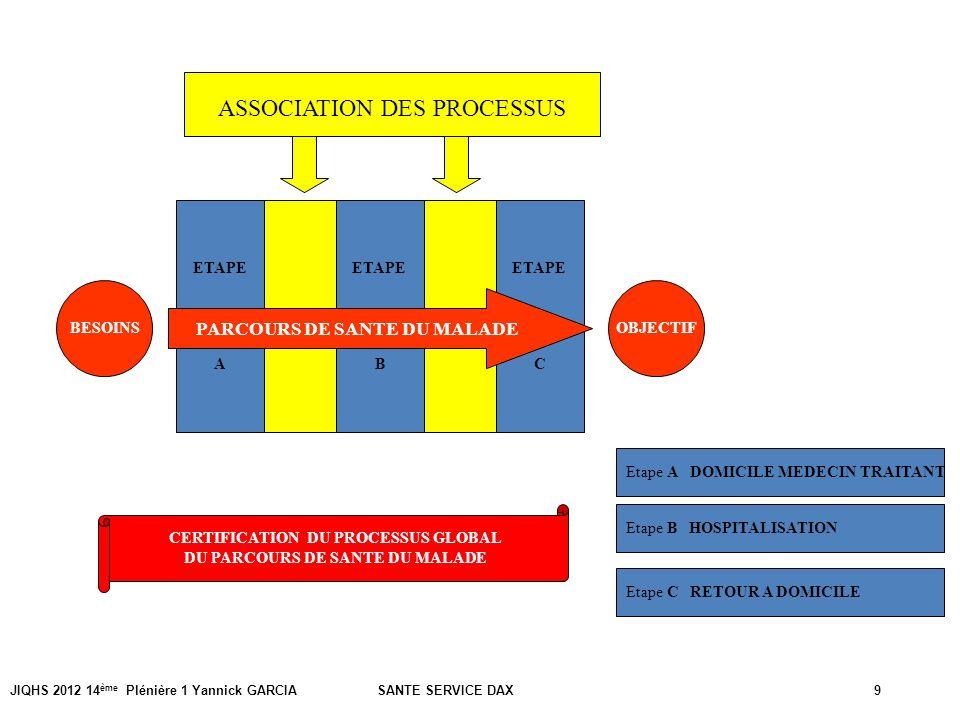 JIQHS 2012 14 ème Plénière 1 Yannick GARCIA SANTE SERVICE DAX9 ETAPE C ETAPE B ETAPE A BESOINSOBJECTIF PARCOURS DE SANTE DU MALADE ASSOCIATION DES PRO