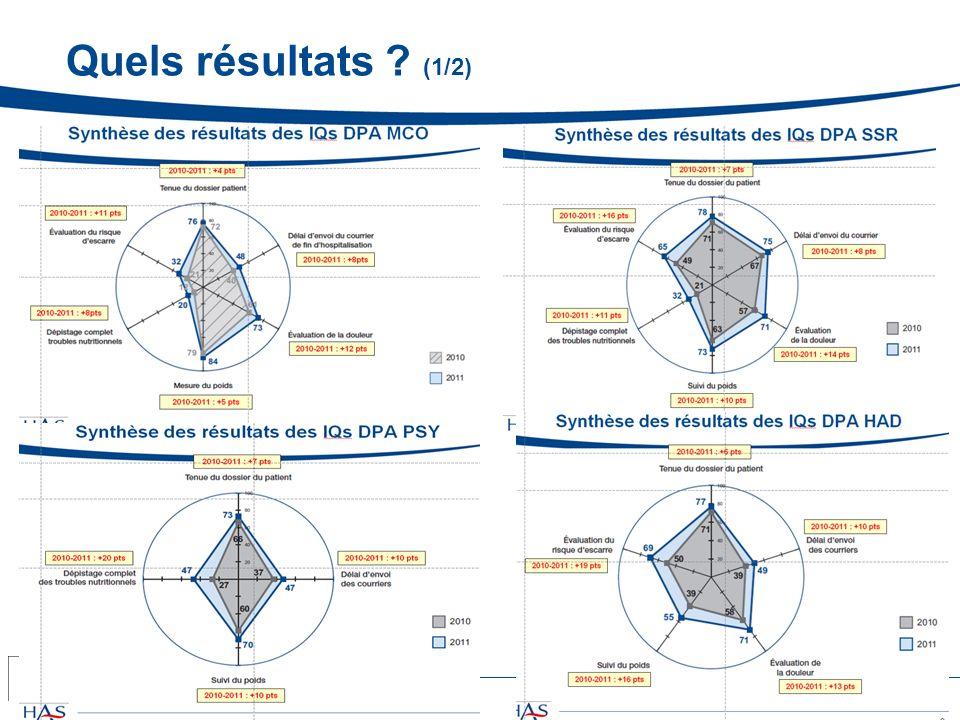 Quels résultats ? (1/2) JIQHS 2012 – C. GRENIER– HAS – Nov.2012 4