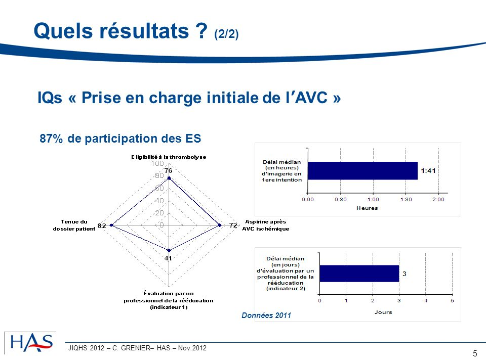5 87% de participation des ES Données 2011 IQs « Prise en charge initiale de lAVC » Quels résultats ? (2/2) JIQHS 2012 – C. GRENIER– HAS – Nov.2012