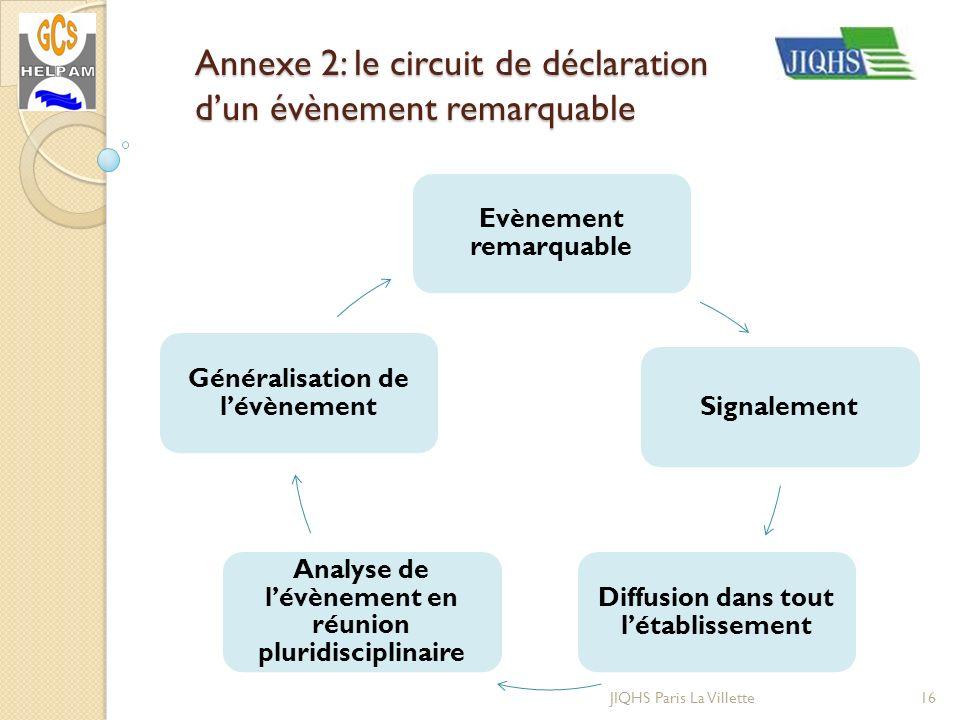 Annexe 2: le circuit de déclaration dun évènement remarquable 16JIQHS Paris La Villette Evènement remarquable Signalement Diffusion dans tout létablis