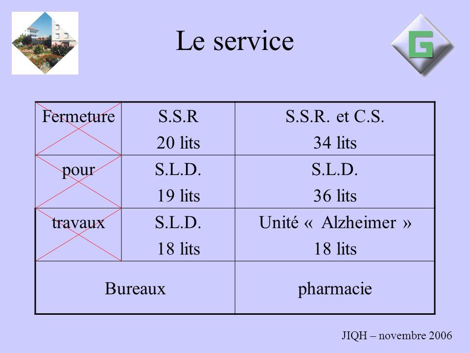 JIQH – novembre 2006 Le service FermetureS.S.R 20 lits S.S.R. et C.S. 34 lits pourS.L.D. 19 lits S.L.D. 36 lits travauxS.L.D. 18 lits Unité « Alzheime
