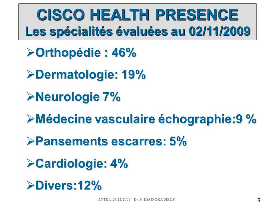 8 CISCO HEALTH PRESENCE Les spécialités évaluées au 02/11/2009 Orthopédie : 46% Orthopédie : 46% Dermatologie: 19% Dermatologie: 19% Neurologie 7% Neurologie 7% Médecine vasculaire échographie:9 % Médecine vasculaire échographie:9 % Pansements escarres: 5% Pansements escarres: 5% Cardiologie: 4% Cardiologie: 4% Divers:12% Divers:12%