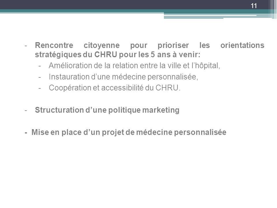 11 -Rencontre citoyenne pour prioriser les orientations stratégiques du CHRU pour les 5 ans à venir: -Amélioration de la relation entre la ville et lhôpital, -Instauration dune médecine personnalisée, -Coopération et accessibilité du CHRU.