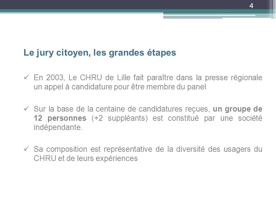 4 Le jury citoyen, les grandes étapes En 2003, Le CHRU de Lille fait paraître dans la presse régionale un appel à candidature pour être membre du panel Sur la base de la centaine de candidatures reçues, un groupe de 12 personnes (+2 suppléants) est constitué par une société indépendante.