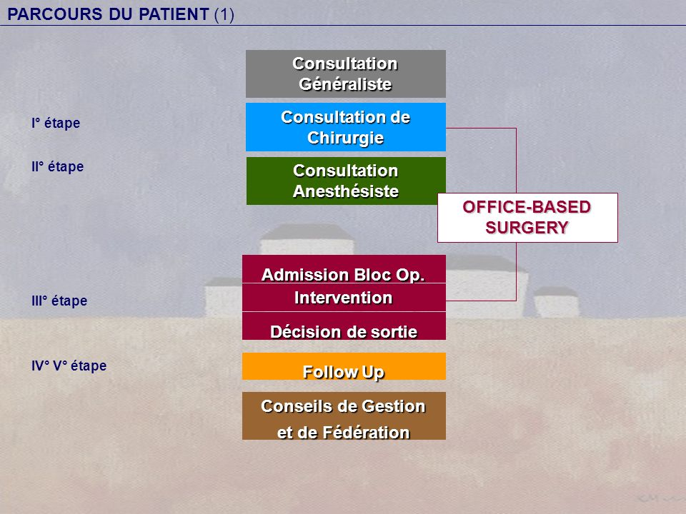 Consultation Anesthésiste Admission Bloc Op. Intervention Consultation Généraliste Décision de sortie Follow Up I° étape II° étape III° étape IV° V° é