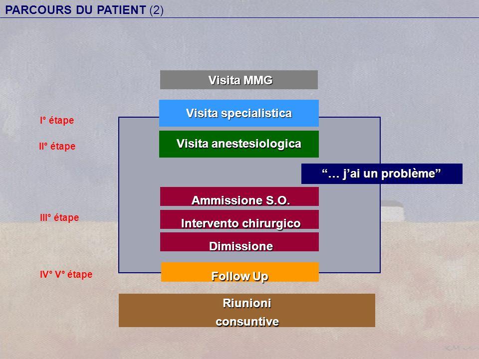 Visita anestesiologica Visita MMG Visita MMG I° étape II° étape III° étape Riunioniconsuntive … jai un problème Ammissione S.O. Ammissione S.O. Follow