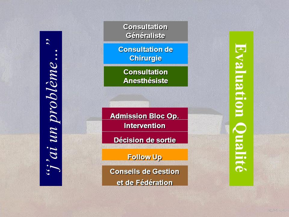 Evaluation Qualité jai un problème… Consultation Anesthésiste Admission Bloc Op. Intervention Consultation Généraliste Décision de sortie Follow Up Co
