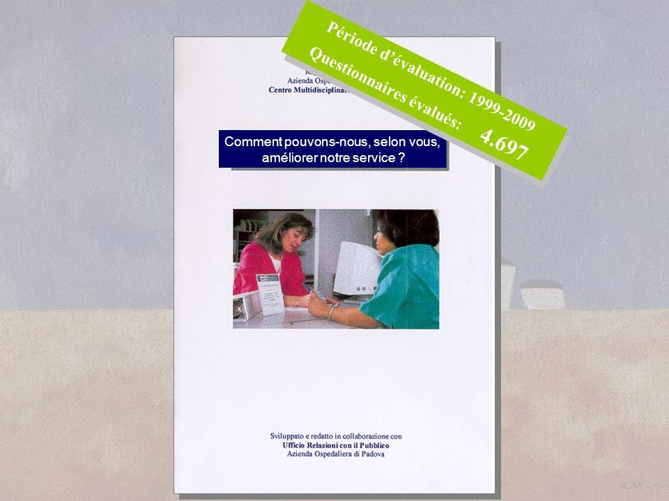 Comment pouvons-nous, selon vous, améliorer notre service ? Période dévaluation: 1999-2009 Questionnaires évalués: 4.697 Période dévaluation: 1999-200