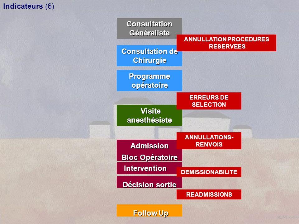 Admission Bloc Opératoire Intervention Intervention Consultation Généraliste Décision sortie Follow Up Follow Up Programme opératoire Consultation de Chirurgie ANNULLATION PROCEDURES RESERVEES ANNULLATIONS- RENVOIS DEMISSIONABILITE READMISSIONS Visite anesthésiste Visite anesthésiste ERREURS DE SELECTION Indicateurs (6)