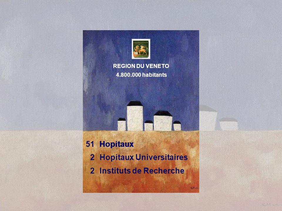51Hopitaux 2Hopitaux Universitaires 2Instituts de Recherche Hopitaux 4.800.000 habitants REGION DU VENETO