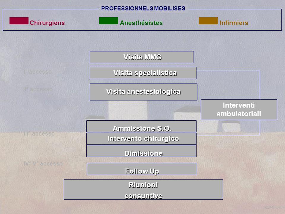 Visita anestesiologica Visita MMG Visita MMG Dimissione Dimissione Follow Up I° accesso II° accesso III° accesso IV° V° accesso Visita specialistica V