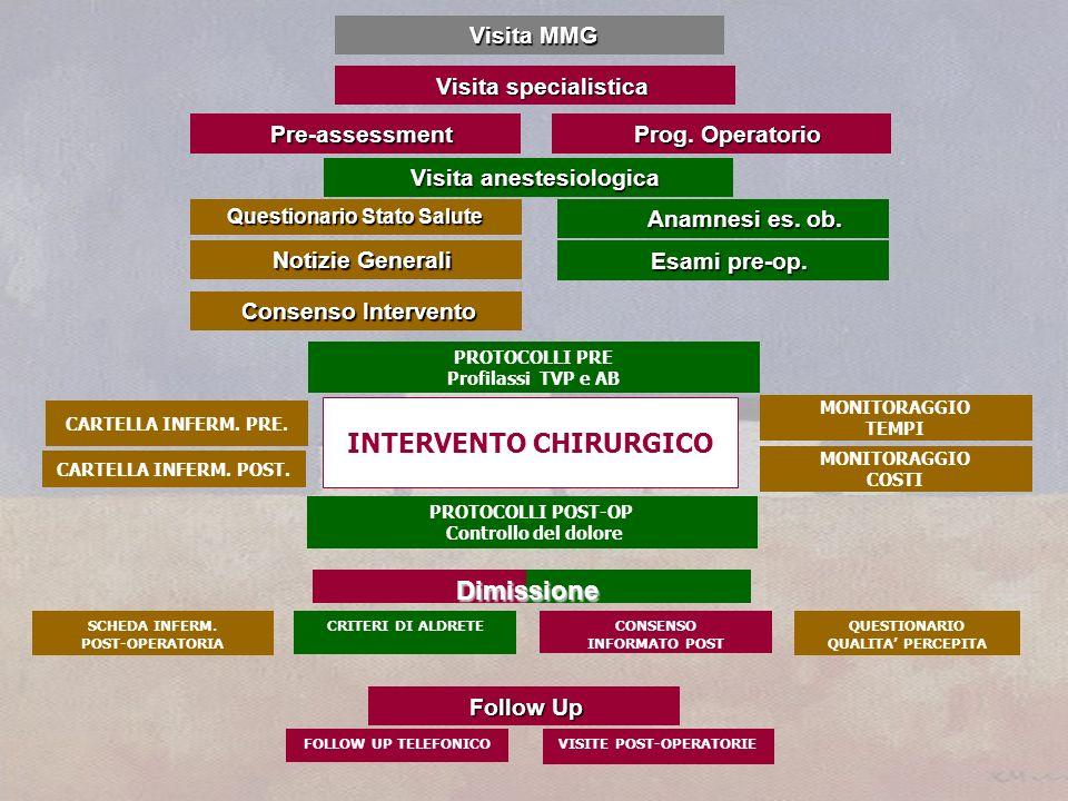 Visita anestesiologica Visita anestesiologica Visita MMG Visita MMG Visita specialistica Visita specialistica Pre-assessment Pre-assessment Prog.