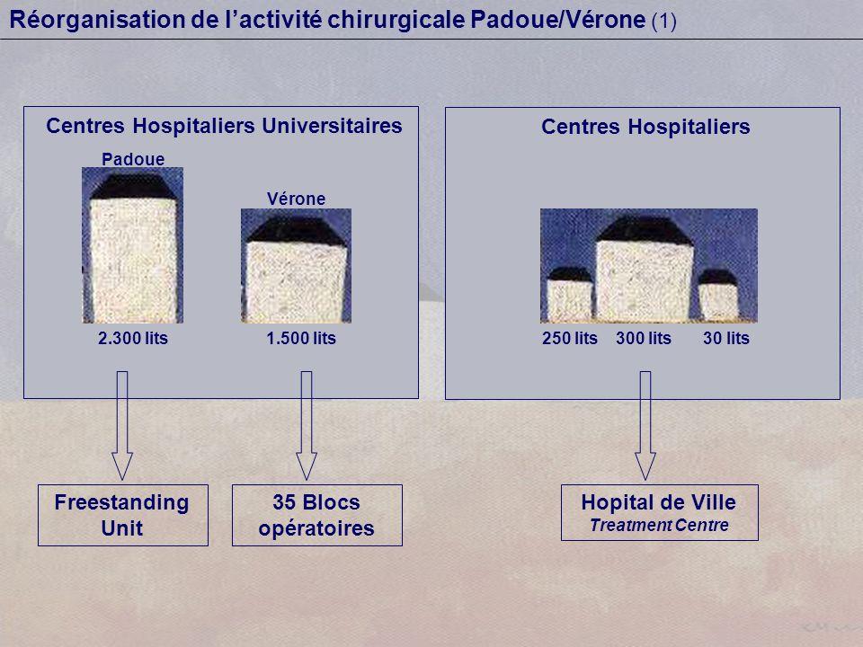 Centres Hospitaliers Universitaires Padoue Vérone 2.300 lits1.500 lits Centres Hospitaliers 300 lits250 lits30 lits Freestanding Unit 35 Blocs opératoires Hopital de Ville Treatment Centre Réorganisation de lactivité chirurgicale Padoue/Vérone (1)