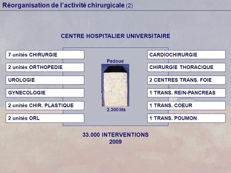 Réorganisation de lactivité chirurgicale (2) Padoue 2.300 lits CENTRE HOSPITALIER UNIVERSITAIRE 33.000 INTERVENTIONS 2009 7 unités CHIRURGIE 2 unités ORTHOPEDIE UROLOGIE GYNECOLOGIE 2 unités CHIR.