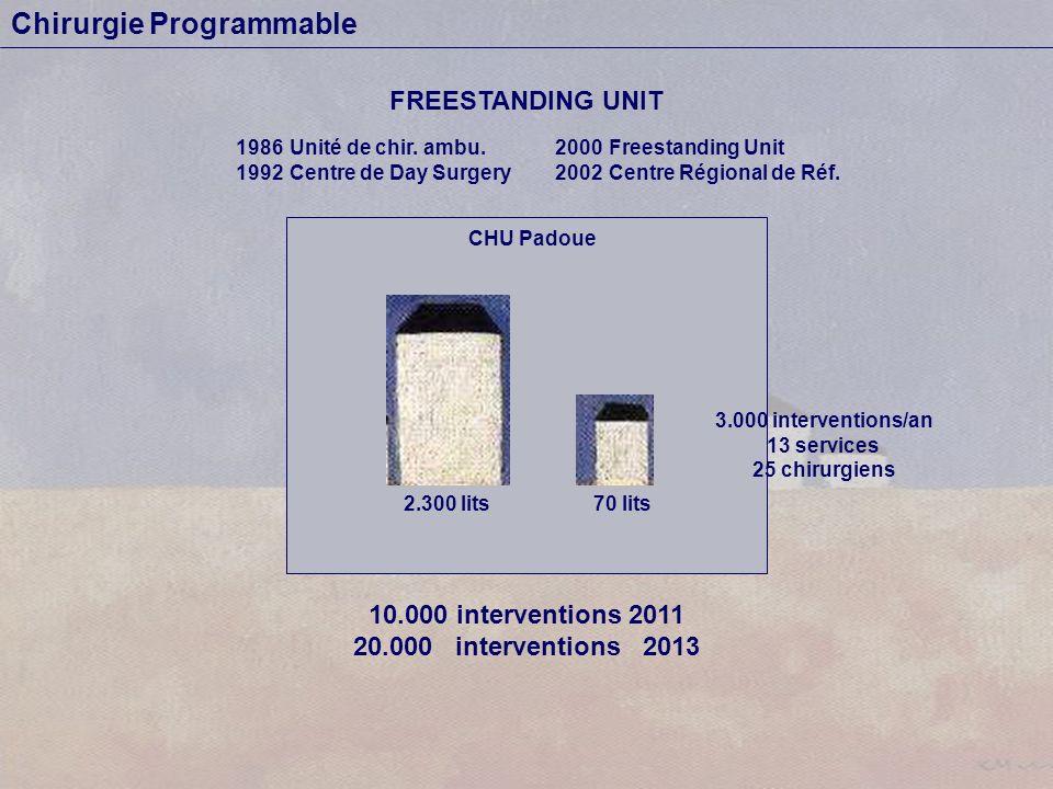 Chirurgie Programmable CHU Padoue 2.300 lits FREESTANDING UNIT 10.000 interventions 2011 20.000 interventions 2013 70 lits 1986Unité de chir.