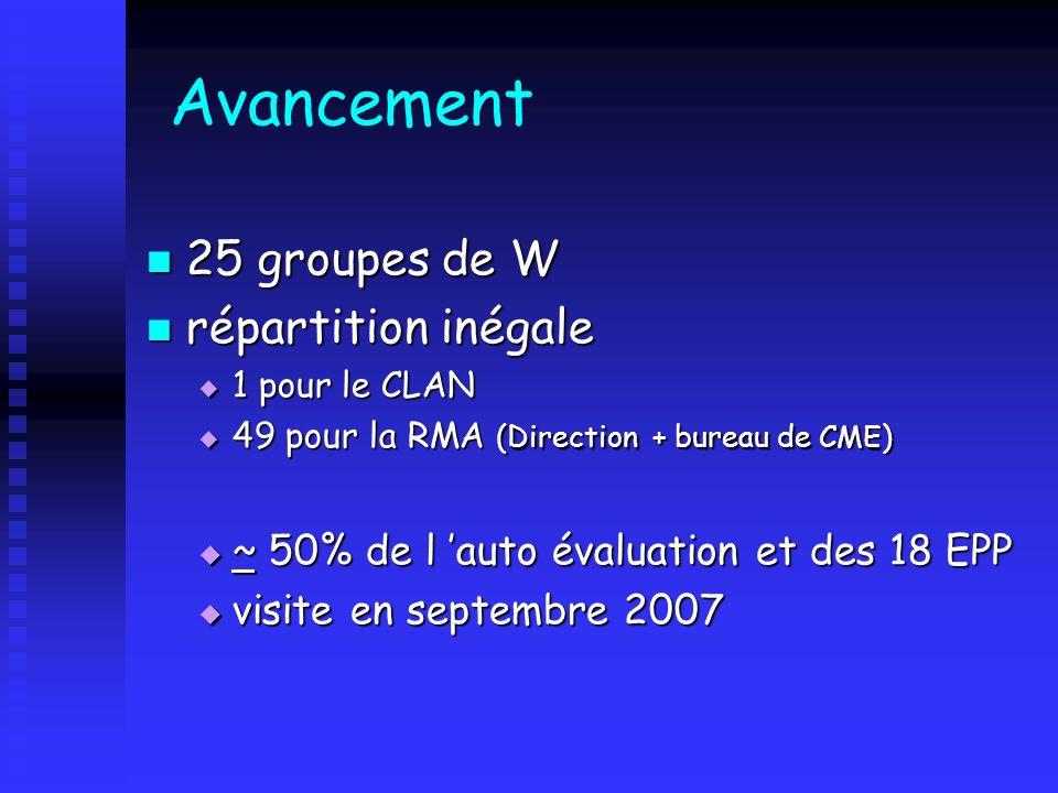 Avancement 25 groupes de W 25 groupes de W répartition inégale répartition inégale 1 pour le CLAN 1 pour le CLAN 49 pour la RMA (Direction + bureau de