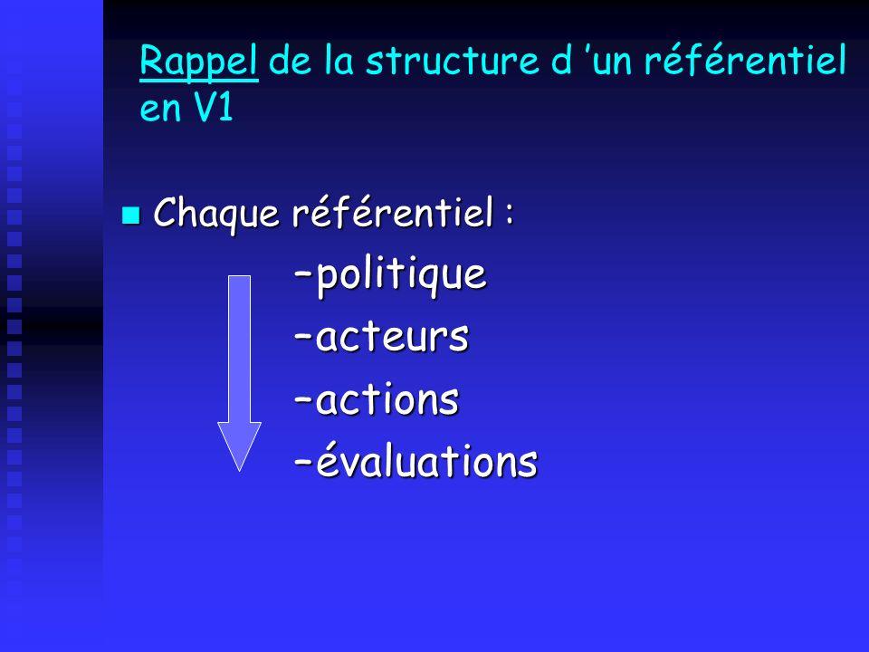 Rappel de la structure d un référentiel en V1 Chaque référentiel : Chaque référentiel : –politique –acteurs –actions –évaluations