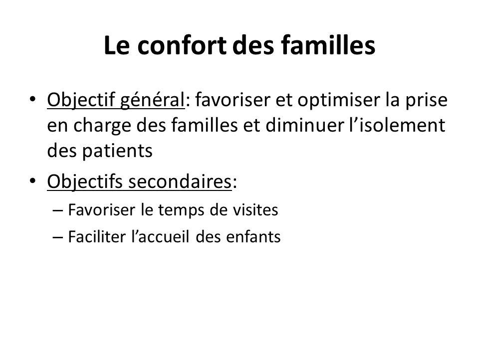 Le confort des familles Objectif général: favoriser et optimiser la prise en charge des familles et diminuer lisolement des patients Objectifs secondaires: – Favoriser le temps de visites – Faciliter laccueil des enfants