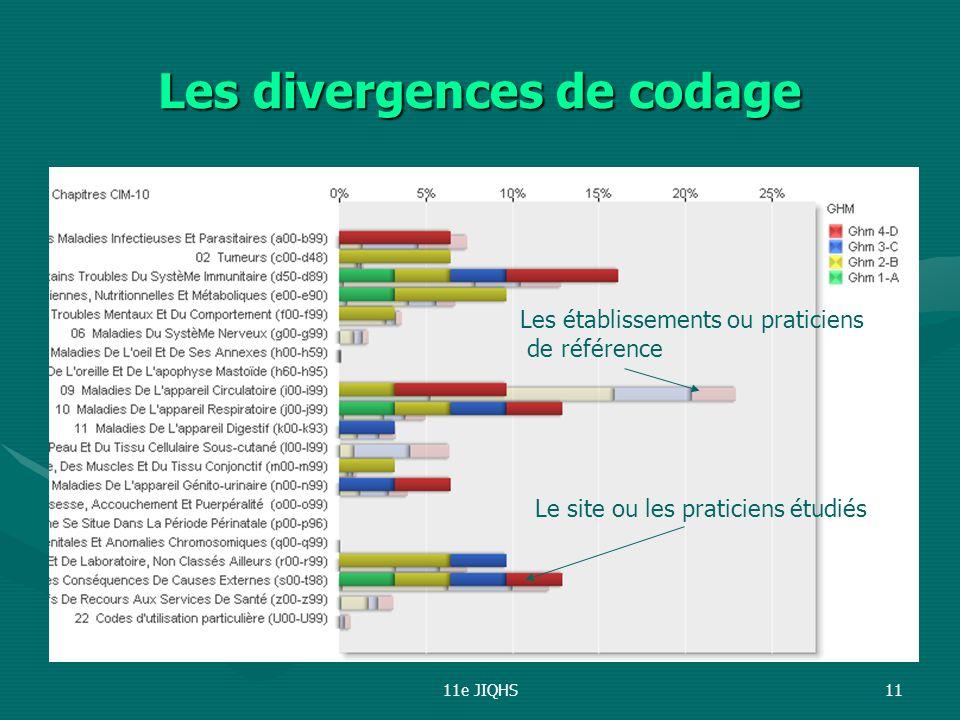 11e JIQHS11 Les divergences de codage Les établissements ou praticiens de référence Le site ou les praticiens étudiés