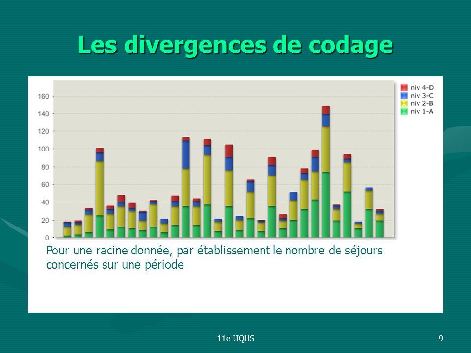 11e JIQHS10 Les divergences de codage Pour une racine donnée, par établissement, le taux de séjours en niveau 1 : de 10 à 60 %.