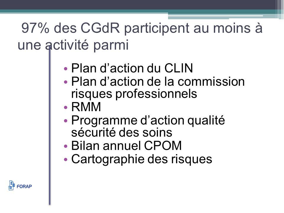 97% des CGdR participent au moins à une activité parmi Plan daction du CLIN Plan daction de la commission risques professionnels RMM Programme daction qualité sécurité des soins Bilan annuel CPOM Cartographie des risques