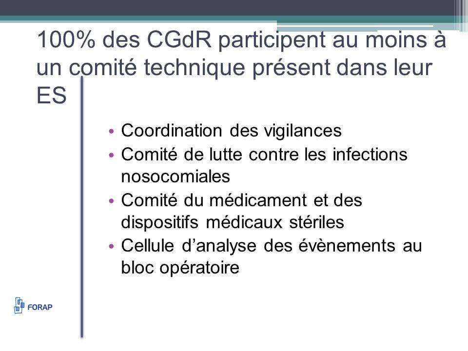 100% des CGdR participent au moins à un comité technique présent dans leur ES Coordination des vigilances Comité de lutte contre les infections nosocomiales Comité du médicament et des dispositifs médicaux stériles Cellule danalyse des évènements au bloc opératoire