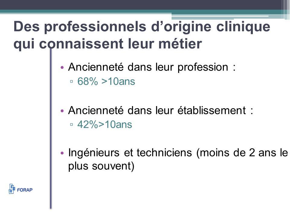 Des professionnels dorigine clinique qui connaissent leur métier Ancienneté dans leur profession : 68% >10ans Ancienneté dans leur établissement : 42%>10ans Ingénieurs et techniciens (moins de 2 ans le plus souvent)
