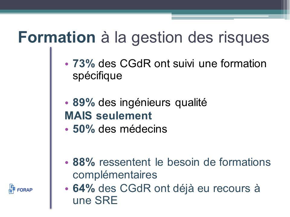 Formation à la gestion des risques 73% des CGdR ont suivi une formation spécifique 89% des ingénieurs qualité MAIS seulement 50% des médecins 88% ressentent le besoin de formations complémentaires 64% des CGdR ont déjà eu recours à une SRE
