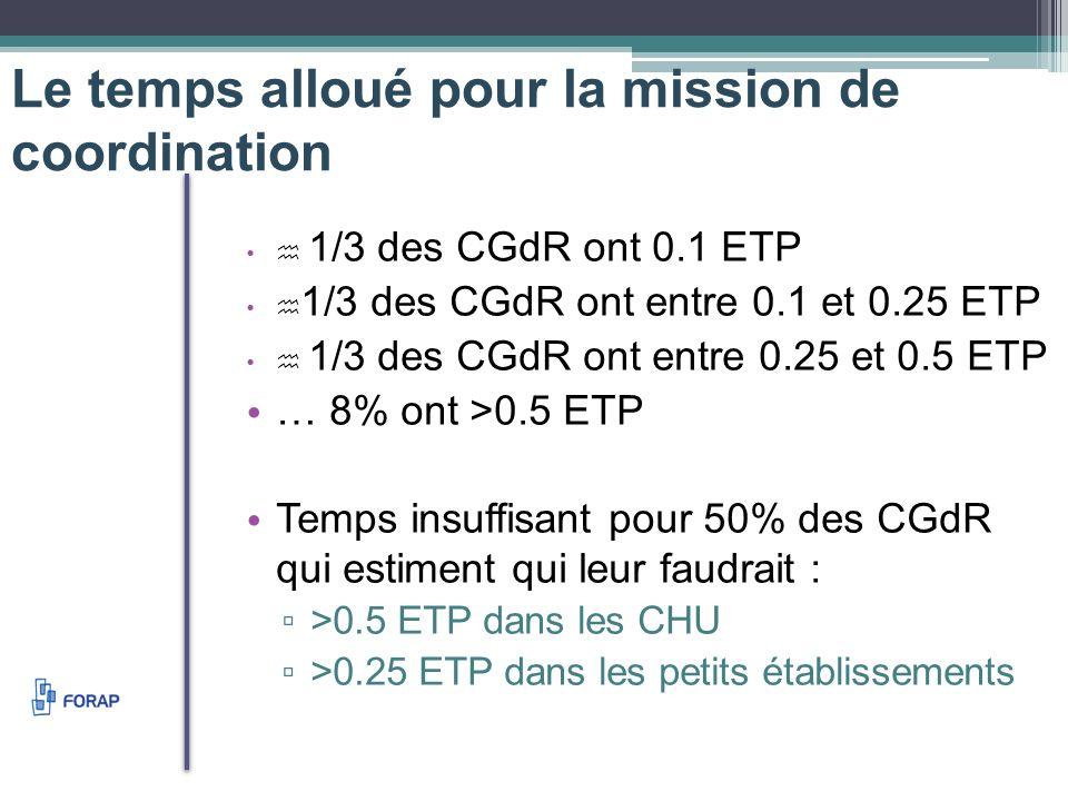 Le temps alloué pour la mission de coordination 1/3 des CGdR ont 0.1 ETP 1/3 des CGdR ont entre 0.1 et 0.25 ETP 1/3 des CGdR ont entre 0.25 et 0.5 ETP … 8% ont >0.5 ETP Temps insuffisant pour 50% des CGdR qui estiment qui leur faudrait : >0.5 ETP dans les CHU >0.25 ETP dans les petits établissements