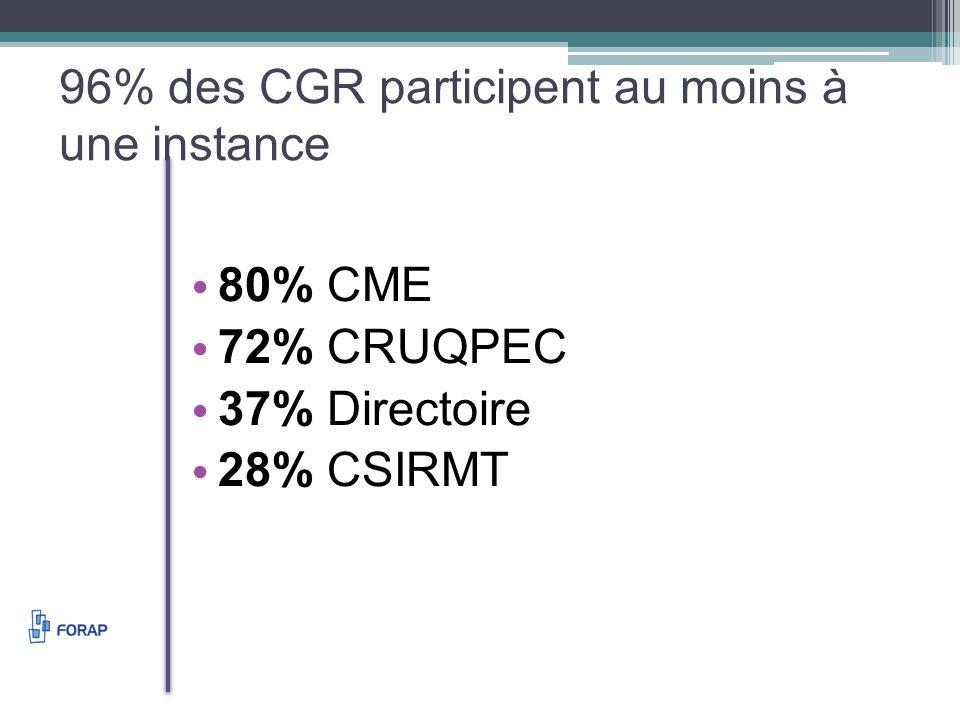96% des CGR participent au moins à une instance 80% CME 72% CRUQPEC 37% Directoire 28% CSIRMT