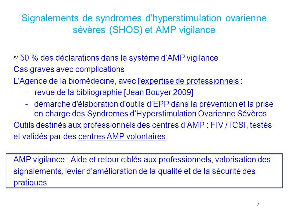Signalements de syndromes dhyperstimulation ovarienne sévères (SHOS) et AMP vigilance 50 % des déclarations dans le système dAMP vigilance Cas graves