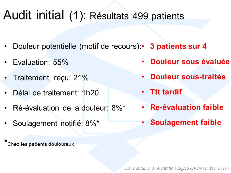 Audit initial (1): Résultats 499 patients Douleur potentielle (motif de recours): Evaluation: 55% Traitement reçu: 21% Délai de traitement: 1h20 Ré-év