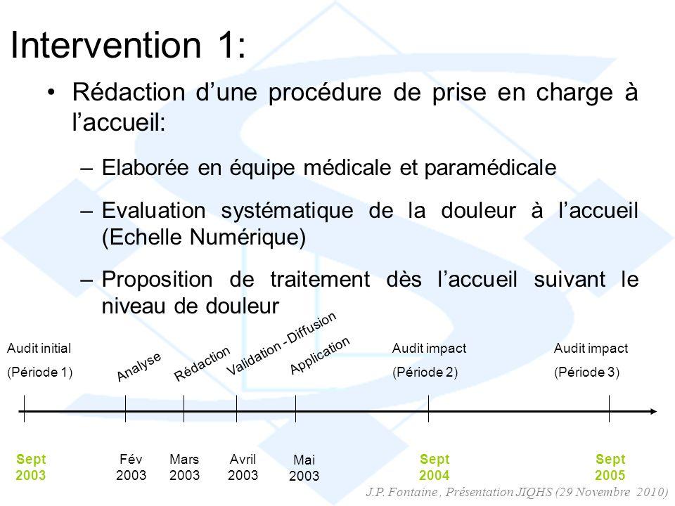 Intervention 1: Rédaction dune procédure de prise en charge à laccueil: –Elaborée en équipe médicale et paramédicale –Evaluation systématique de la do