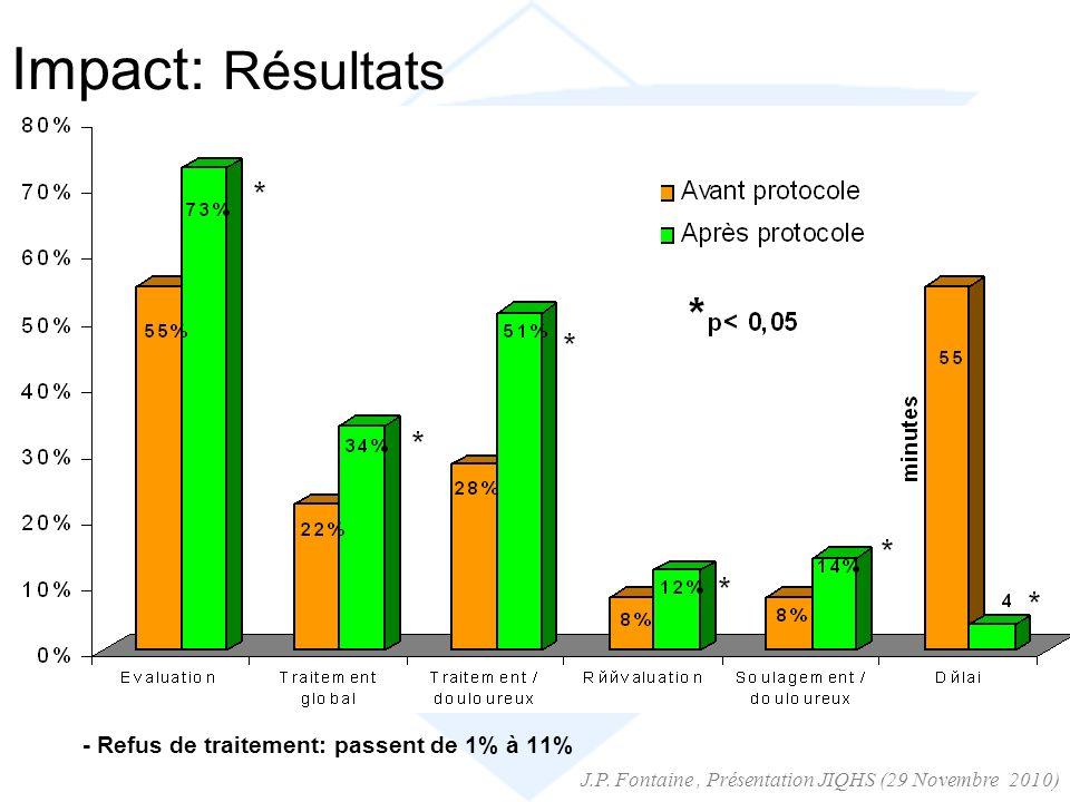 Impact: Résultats - Refus de traitement: passent de 1% à 11% J.P. Fontaine, Présentation JIQHS (29 Novembre 2010)