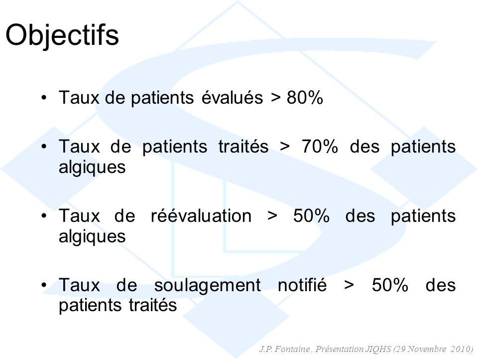 Objectifs Taux de patients évalués > 80% Taux de patients traités > 70% des patients algiques Taux de réévaluation > 50% des patients algiques Taux de soulagement notifié > 50% des patients traités J.P.