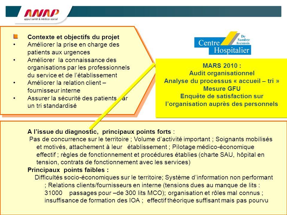 3 Contexte et objectifs du projet Améliorer la prise en charge des patients aux urgences Améliorer la connaissance des organisations par les professio