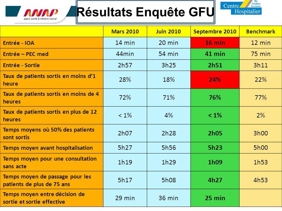 6 Résultats Enquête GFU Mars 2010Juin 2010Septembre 2010Benchmark Entrée - IOA 14 min20 min16 min12 min Entrée – PEC med 44min54 min41 min75 min Entré