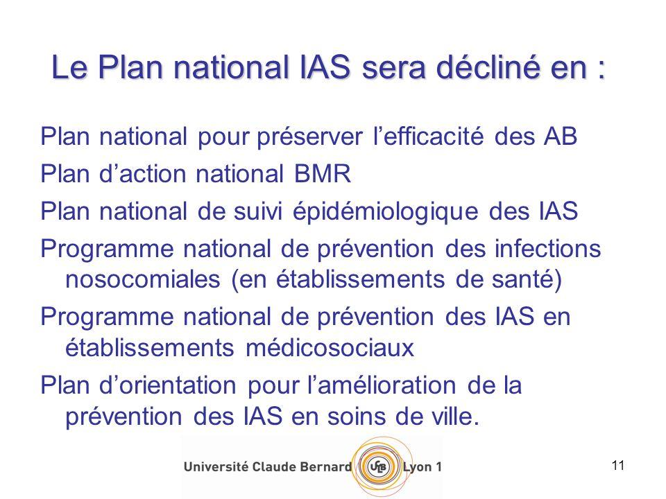 Le Plan national IAS sera décliné en : Plan national pour préserver lefficacité des AB Plan daction national BMR Plan national de suivi épidémiologiqu