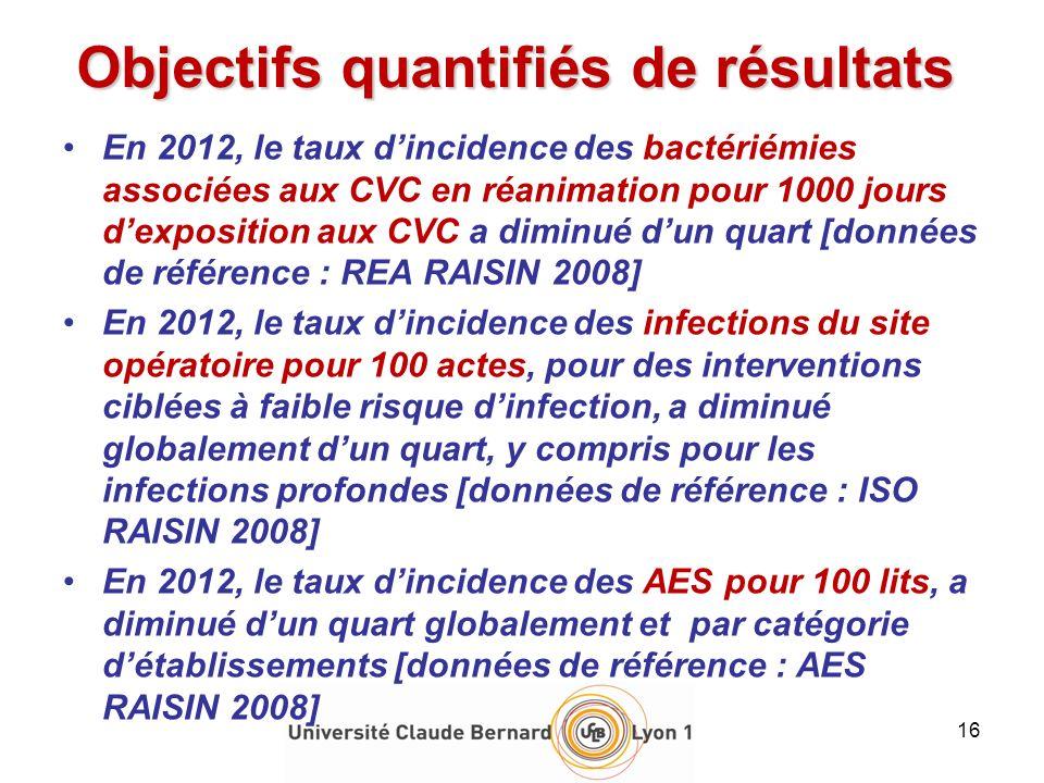 Objectifs quantifiés de résultats En 2012, le taux dincidence des bactériémies associées aux CVC en réanimation pour 1000 jours dexposition aux CVC a