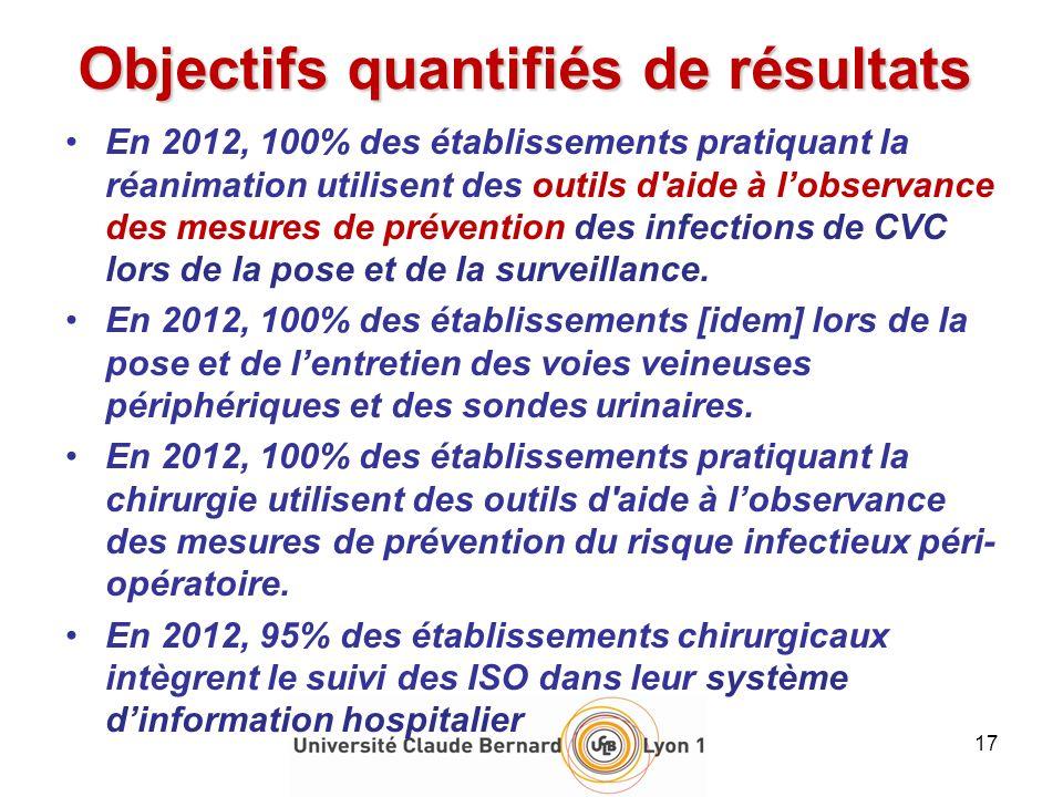 Objectifs quantifiés de résultats En 2012, 100% des établissements pratiquant la réanimation utilisent des outils d'aide à lobservance des mesures de