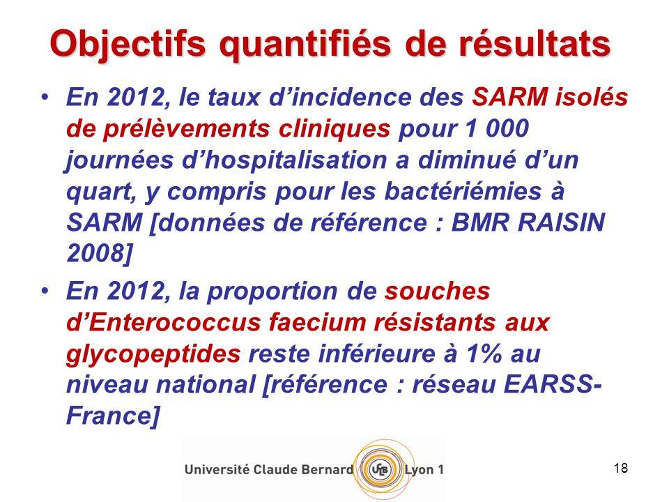 En 2012, le taux dincidence des SARM isolés de prélèvements cliniques pour 1 000 journées dhospitalisation a diminué dun quart, y compris pour les bac